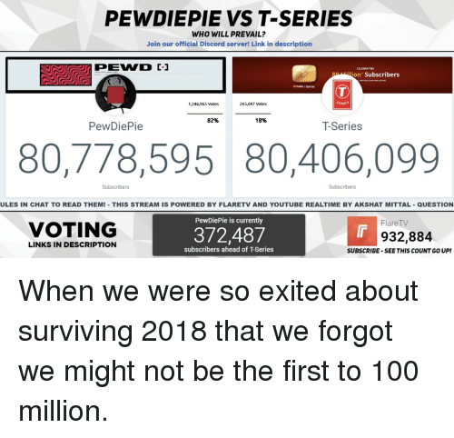Anaconda, Love, and youtube.com: PEWDIEPIE VS T-SERIES  WHO WILL PREVAIL?  Join our official Discord server! Link in description  PEWND C  CELEBRATING  Million Subscribers  CR YOIUR LOVE AND SUPPORT  ulbe/ tseries  1,246,963 Votes  265,697 Votes  SERIES  82%  18%  PewDiePie  T-Series  80,778,595 80,406,099  Subscribers  Subscribers  ULES IN CHAT TO READ THEM! THIS STREAM IS POWERED BY FLARETV AND YOUTUBE REALTIME BY AKSHAT MITTAL - QUESTION  PewDiePie is currently  FlareTV  VOTING  372,487  932,884  LINKS IN DESCRIPTION  subscribers ahead of T-Series  SUBSCRIBE-SEE THIS COUNT GO UP!