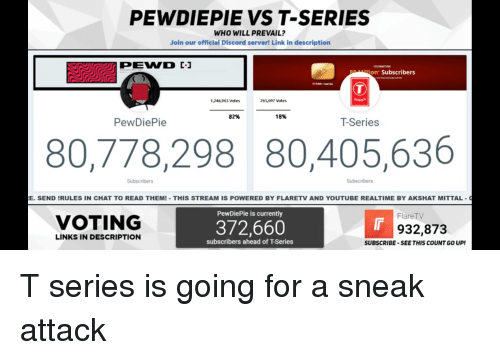 youtube.com, Chat, and Link: PEWDIEPIE VS T-SERIES  WHO WILL PREVAIL?  Join our official Discord server! Link in description  CELIBRATING  illion Subscribers  1246,963 votes  265,697 Votes  82%  18%  PewDiePie  T-Series  80,778,298 80,405,636  Subscribers  Subscribers  E. SEND IRULES IN CHAT TO READ THEMI THIS STREAM IS POWERED BY FLARETV AND YOUTUBE REALTIME BY AKSHAT MITTAL  PewDiePie is currently  Flare TV  VOTING  372,660  932,873  LINKS IN DESCRIPTION  subscribers ahead of T-Series  SUBSCRIBE-SEETHIS COUNT GO UP
