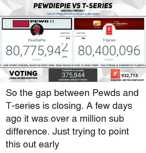 The Gap, Chat, and Link: PEWDIEPIE VS T-SERIES  WHO WILL PREVAIL?  Join our official Discord server! Link in description  siion Subscribers  82%  18%  PewDiePie  T-Series  80,775,94 80,400,096  Subscribers  Subscribers  -LIKE OTHER STREAMS, RULES DO EXIST HERE. SEND IRULES IN CHAT TO READ THEM!-THIS STREAM IS POWERED BY FLARETV  PewDiePie is currently  FlareTV  VOTING  375,844  932,713  LINKS IN DESCRIPTION  subscribers ahead of T-Series  SUBSCRIBE-SEE THIS COUNT GO UP