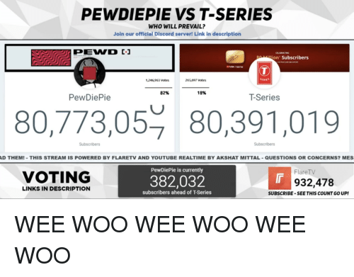 Wee, youtube.com, and Link: PEWDIEPIE VS T-SERIES  WHO WILL PREVAIL?  Join our official Discord server! Link in description  CELEBRATING  illion Subscribers  1,246,963 Votes  265,697 Votes  82%  18%  PewDiePie  T-Series  80,773,05 80,391,019  Subscribers  Subscribers  D THEM! THIS STREAM IS POWERED BY FLARETV AND YOUTUBE REALTIME BY AKSHAT MITTAL-QUESTIONS OR CONCERNS? MES  PewDiePie is currently  FlareTV  VOTING  382,032  932,478  LINKS IN DESCRIPTION  subscribers ahead of T-Series  SUBSCRIBE-SEE THIS COUNT GO UP!