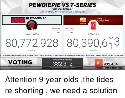 Twitter, Link, and Links: PEWDIEPIE VS T-SERIES  WHO WILL PREVAIL?  Join our official Discord server! Link in description  CELEBRATING  on' Subscribers  bMe , tseries  1,246,963 Votes  265,697 Votes  SERIES  82%  18%  PewDiePie  T-Series  80,772,928 80,390,613  Subscribers  Subscribers  OR CONCERNS? MESSAGE US ON TWITTER @OFFICIALFLARETV!-LIKE OTHER STREAMS, RULES DO EXIST HERE. SEND IRULES IN  PewDiePie is currently  FlareT  VOTING  382,312  Ir  932,464  LINKS IN DESCRIPTION  subscribers ahead of T-Series  SUBSCRIBE-SEE THIS COUNT GO UP!