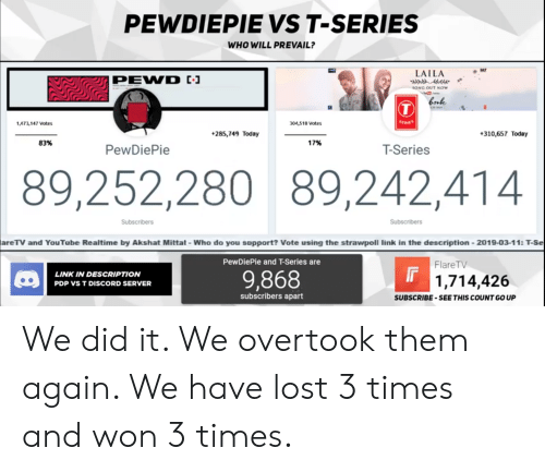 Lost, Link, and Today: PEWDIEPIE VS T-SERIES  WHO WILL PREVAIL?  LAILA  ONG OUT NOW  1,473,147 Votes  304,518 Votes  285,749 Today  310,657 Today  83%  17%  PewDiePie  T-Series  89,252,280 89,242,414  Subscribers  Subscribers  areTV and YouTabe Realtime by Akshat Mittat- Who do you sopport? Vote using the strawpoll link in the description 2019-03-11: T-Se  PewDiePie and T-Series are  FlareTV  LINK IN DESCRIPTION  PDP VS T DISCORD SERVER  9,868  1,714,426  subscribers apart  SUBSCRIBE-SEE THIS COUNT GO UP We did it. We overtook them again. We have lost 3 times and won 3 times.