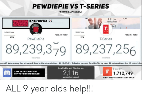Help, Link, and Today: PEWDIEPIE VS T-SERIES  WHO WILL PREVAIL?  LAILA  SONG OUT NOW  ,473,147 Votes  304,518 Votes  272,730 Today  305,467 Today  83%  17%  PewDiePie  T-Series  89,239,379 89,237,256  Subscribers  Subscribers  pport? Vote using the strawpoll link in the description 2019-03-11: T-Series passed PewDiePie by over 7k subscribers for 19 min-Like  PewDiePie and T-Series are  FlareTV  LINK IN DESCRIPTION  PDP VS T DISCORD SERVER  2,116  1,712,749  subscribers apart  SUBSCRIBE-SEE THIS COUNT GO UP ALL 9 year olds help!!!