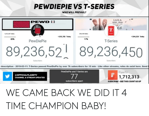 Time, Today, and Baby: PEWDIEPIE VS T-SERIES  WHO WILL PREVAIL?  LAILA  SONG OUT NOW  Cork  473,147 Votes  04,518 Votes  269,788 Today  304,638 Today  83%  17%  PewDiePie  T-Series  89,236,52 89,236,450  Subscribers  Subscribers  description-2019-03-11: T-Series passed PewDiePie by over 7k subscribers for 19 min-Like other streams, rules do exist here. Send  PewDiePie and T-Series are  FlareTV  OFFICIALFLARETV  CHANNEL&STREAM UPDATES  1,712,313  subscribers apart  SUBSCRIBE-SEETHIS COUNT GO UP WE CAME BACK WE DID IT 4 TIME CHAMPION BABY!