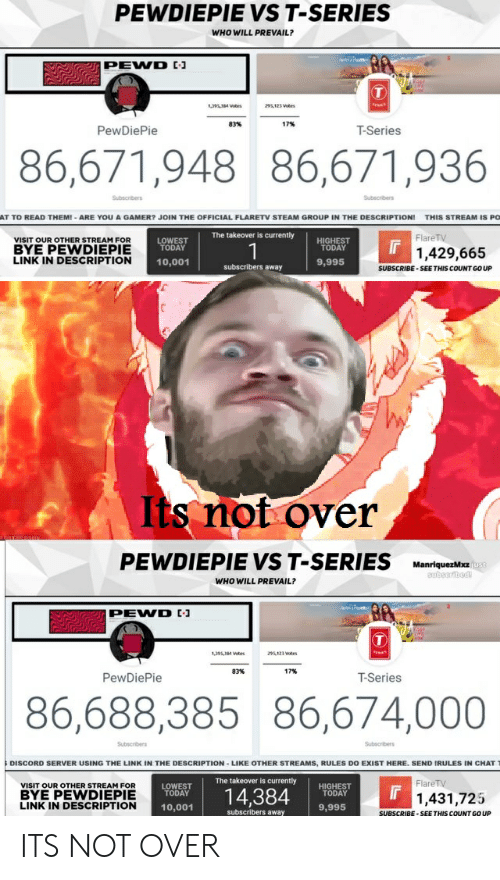 PEWDIEPIE VS T-Series WHO WILL PREVAIL? PEWD 83% 17