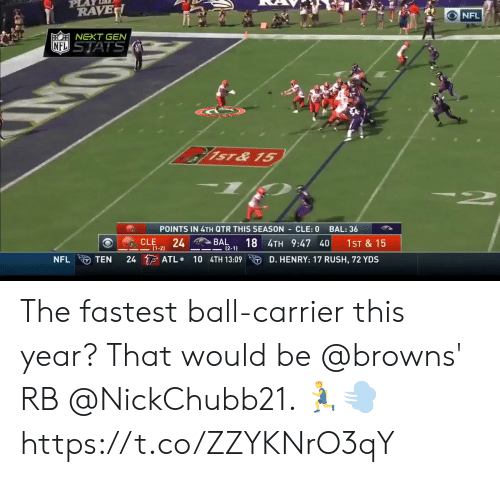 Memes, Nfl, and Browns: PL  RAVE  NFL  EONEXT GEN  NFL STATS  NO  ST& 15  POINTS IN 4TH QTR THIS SEASON CLE: 0  BAL: 36  CLE  24  BAL  (2-1  18 4TH 9:47 40  1ST &15  (1-2)  24 ATL  D. HENRY: 17 RUSH, 72 YDS  NFL  TEN  10 4TH 13:09 The fastest ball-carrier this year? That would be @browns' RB @NickChubb21. 🏃♂️💨 https://t.co/ZZYKNrO3qY