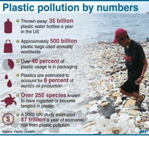 Memes, Water, and Tangled: Plastic pollution by numbers  Thrown away: 35 billion  plastic water bottles a year  in the US  ■ Approximately 500 billion  plastic bags used annually  worldwide  Over 40 percent of  plastic usage is in packaging  a Plastics are estimated to  account for 8 percent of  world's oil production  Over 250 species known  to have ingested or become  tangled in plastic  A 2002 UN study estimated  $7 trillion a year of economic  risk from plastic pollution  S)  Source: Plastic Oceans
