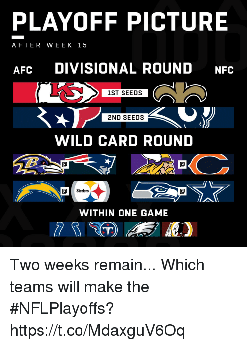 Memes, Game, and Steelers: PLAYOFF PICTURE  AFTER WEEK 15  AFC DIVISIONAL ROUND NFC  1ST SEEDS  2ND SEEDS  WILD CARD ROUND  Steelers  WITHIN ONE GAME Two weeks remain...  Which teams will make the #NFLPlayoffs? https://t.co/MdaxguV6Oq