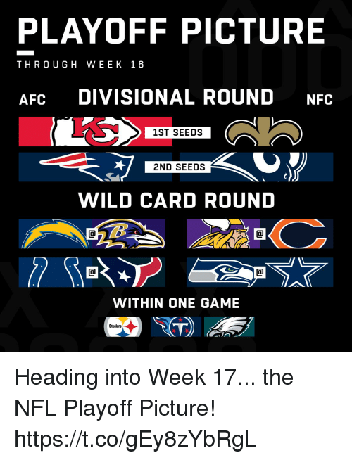 Memes, Nfl, and Game: PLAYOFF PICTURE  THROUGH WEEK 16  AFC DIVISIONAL ROUND NFC  1ST SEEDS  2ND SEEDS  WILD CARD ROUND  WITHIN ONE GAME  Steelers Heading into Week 17... the NFL Playoff Picture! https://t.co/gEy8zYbRgL
