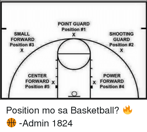 Basketball, Power, and Powerful: POINT GUARD  Position #1  SMALL  FORWARD  Position #3  CENTER  FORWARD x  Position #5  SHOOTING  GUARD  Position #2  POWER  FORWARD  Position Position mo sa Basketball? 🔥🏀  -Admin 1824
