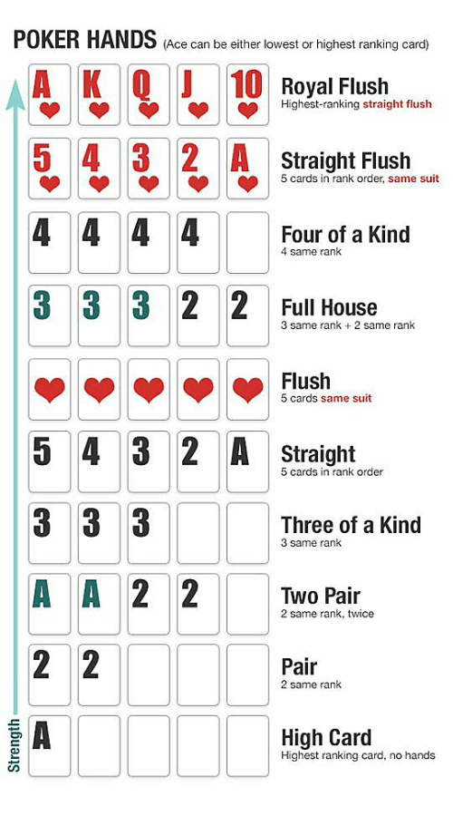 Is there a highest suit in poker craps table layout explained