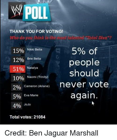 "World Wrestling Entertainment, Thank You, and Jaguar: POLL  THANK YOU FOR VOTING!  who do you think is the nos laented  Cotal Diva""?  5% of  15%  Nikki Bella  12%  Brie Bella  people  51%  Natalya  should  10%  Naomi (Trinity)  2%  Cameron (Ariane)  never vote  again.  Eva Marie  5%  4%  JoJo  Total votes: 21084 Credit: Ben Jaguar Marshall"