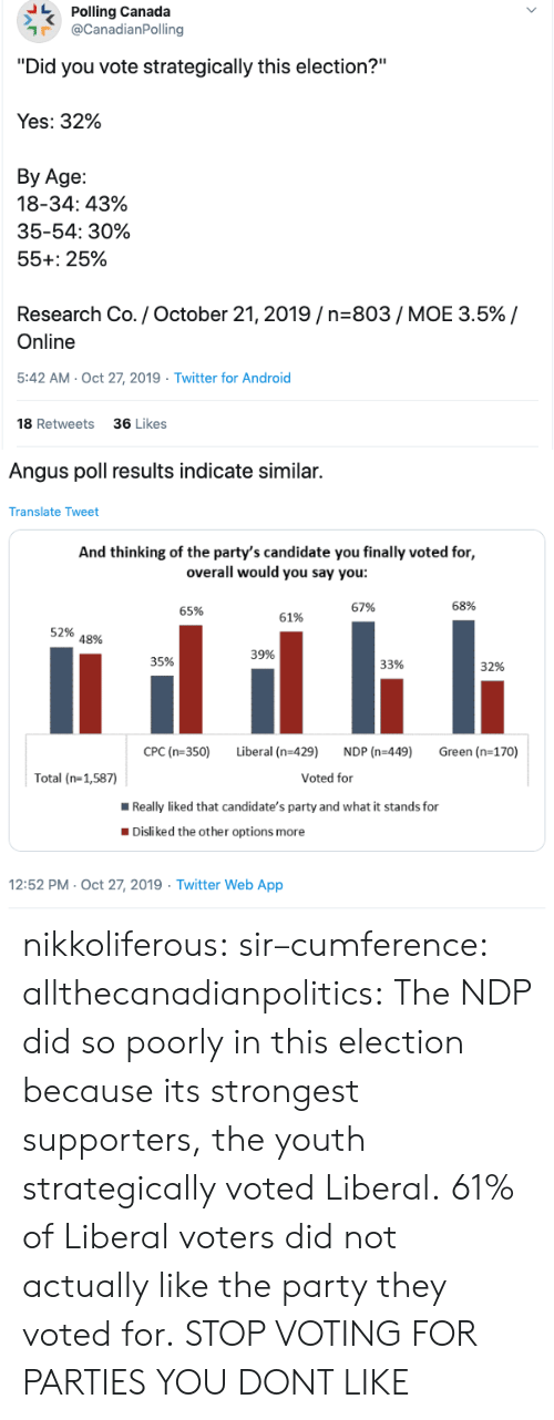 """Android, Android 18, and Party: Polling Canada  @CanadianPolling  """"Did you vote strategically this election?""""  Yes: 32%  Вy Age:  18-34: 43%  35-54: 30%  55+: 25%  Research Co. / October 21, 2019/n-803/ MOE 3.5% /  Online  5:42 AM- Oct 27, 2019  Twitter for Android  18 Retweets  36 Likes  >   Angus poll results indicate similar.  Translate Tweet  And thinking of the party's candidate you finally voted for,  overall would you say you:  68%  67%  65%  61%  52%  48%  39%  35%  33%  32%  CPC (n-350)  Liberal (n-429)  NDP (n-449)  Green (n-170)  Voted for  Total (n-1,587)  Really liked that candidate's party and what it stands for  Disliked the other options more  12:52 PM- Oct 27, 2019 Twitter Web App nikkoliferous:  sir–cumference:  allthecanadianpolitics:   The NDP did so poorly in this election because its strongest supporters, the youth strategically voted Liberal. 61% of Liberal voters did not actually like the party they voted for.   STOP VOTING FOR PARTIES YOU DONT LIKE"""