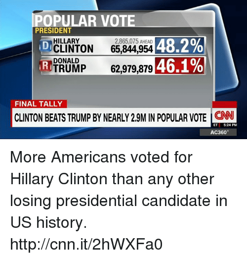 Hillary Clinton, Memes, and Candide: POPULAR VOTE  PRESIDENT  HILLARY  2,865,075 AHEAD  48.2%  CLINTON  65,844,954 DI  DONALD  46.1%  TRUMP  62,979,879  RI  FINAL TALLY  CLINTON BEATS TRUMP BY NEARLY 29MINPOPULAR VOTE ET  5:24 PM  AC360° More Americans voted for Hillary Clinton than any other losing presidential candidate in US history. http://cnn.it/2hWXFa0