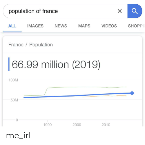 News, Videos, and France: population of france  ALL  МAPS  IMAGES  NEWS  VIDEOS  SHOPP  France Population  66.99 million (2019)  100M  50M  10  1990  2000  2010 me_irl