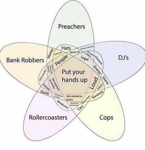 Memes, Bank, and Dress: Preachers  Hats  Me you  Dress up  DJ's  Bank Robbers  Put your  hands up  uick  Not related to  usic  ly Se  Rollercoasters  Cops
