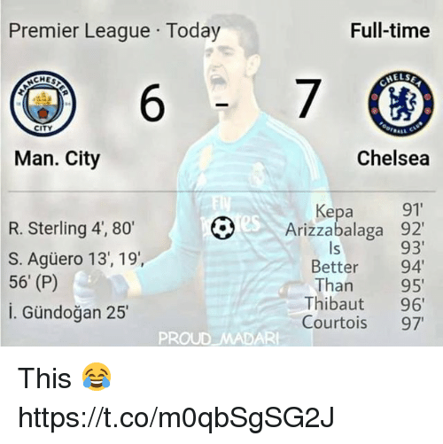 Chelsea, Memes, and Premier League: Premier League Today  Full-time  ELSE  ACHES  6  CITY  Man. City  Chelsea  R. Sterling 4', 80  S. Agüero 13, 19',  56' (P)  i. Gündoğan 25  Kepa 91  Arizzabalaga 92'  93  Better 94  Than 95  Thibaut 96  Courtois 97  ls  PROUD MADAR This 😂 https://t.co/m0qbSgSG2J