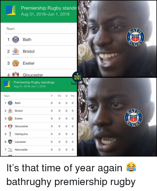 Memes, Time, and Rugby: Premiership Rugby stand  Aug 31, 2018-Jun 1, 2019  in  Team  AT  LN  1Bath  2  Bristol  3 Exeter  4  Gloucester  RUGBY  MEMES 1  Premiership Rugby standings  Aug 31, 2018-Jun 1, 2019  Insto  Team  P PD B Pts  1 Bath  2 Bristol  3Exeter  4 Gloucester  5Harlequins  0  AT  0  -  Leicester  7Newcastle It's that time of year again 😂 bathrughy premiership rugby