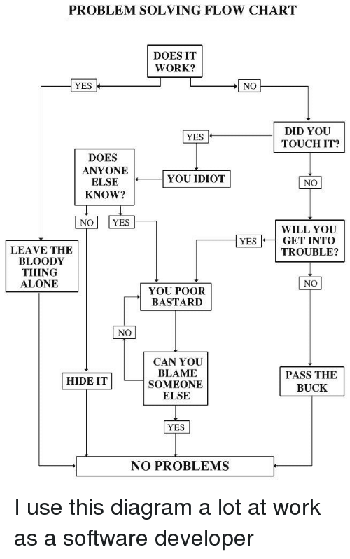 Problem Solving Flow Chart Does It Work Yes No Did You Touch It