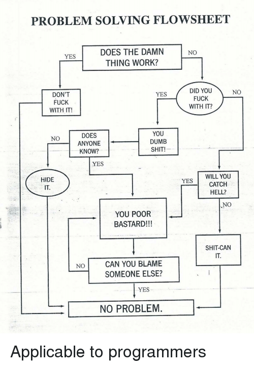 Dumb, Work, and Hell: PROBLEM SOLVING FLOWSHEET  DOES THE DAMN  THING WORK?  YES  NO  DON'T  FUCK  WITH IT!  DID YOU  FUCK  WITH IT?  YES  NO  DOES  ANYONE  KNOW?  YOU  DUMB  SHIT!  NO  YES  HIDE  IT.  WILL YOU  CATCH  HELL?  YES  NO  YOU POOR  BASTARD!!!  SHIT-CAN  CAN YOU BLAME  SOMEONE ELSE?  NO  YES  NO PROBLEM