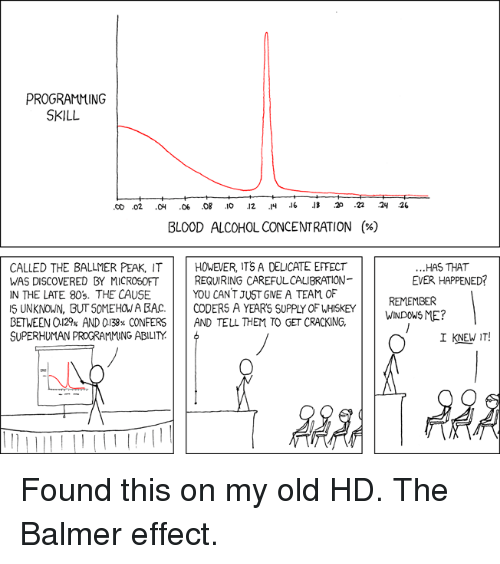 80s, Microsoft, and Alcohol: PROGRAMMING  SKILL  BLOOD ALCOHOL CONCENTRATION  (%)  CALLED THE BALLMER PEAK, ITHOVEVER, ITS A DELICATE EFFECT  WAS DISCOVERED BY MICROSOFT  IN THE LATE 80s. THE CAUSE  S UNKNOWN, BUT SOMEHOW A BAC CODERS A YEARS SUPPLY OF WHISKEY  BETWEEN a129% AND 0138% CONFERS     AND TELL THEM TO GET CRACKING.  SUPERHUMAN PROGRAMMING ABILITY  ...HAS THAT  EVER HAPPENED?  REQUIRING CAREFULCALIBRATION-  YOU CANT JUST GVE A TEAM OF  REMEMBER  TO CET CRACKING.WGouSME?  I KNEW IT! Found this on my old HD. The Balmer effect.