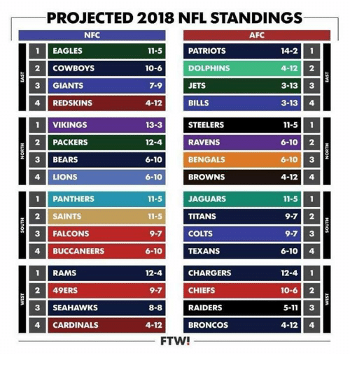 704c462b88019 PROJECTED 2018 NFL STANDINGS NFC AFC PATRIOTS DOLPHINS JETS BILLS 14 ...