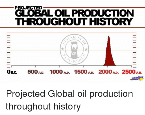 PROJECTED GLOBAL OIL PRODUCTION THROUGHOUT HISTORY OBC 500