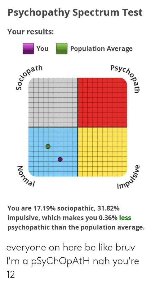 Psychopathy Spectrum Test Your Results Population Average