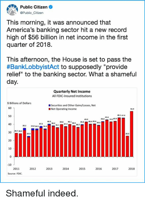 """Memes, House, and Indeed: Public Citizen  Public Citizen  This morning, it was announced that  America's banking sector hit a new record  high of $56 billion in net income in the first  quarter of 2018.  This afternoon, the House is set to pass the  #BankLobbyistAct to supposedly """"provide  relief"""" to the banking sector. What a shameful  day.  Quarterly Net Income  All FDIC-Insured Institutions  $ Billions of Dollars  ■ Securities and Other Gains/Losses, Net  60  Net Operating Income  481 47.  50  45.6  436 432439  37.5  32.3.10.5 ว  40  352 348 34544  28.5  30  25.3  20  10  10  2011  2012  2013  2014  2015  2016  2017  2018  Source: FDIC Shameful indeed."""