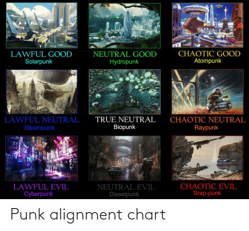 Alignment Charts, Punk, and  Alignment: Punk alignment chart