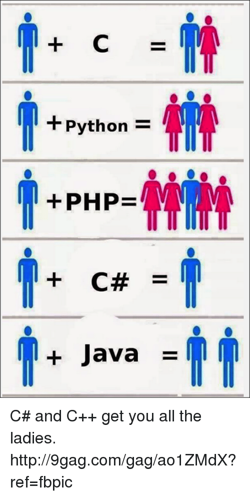 Python Php C Java C And C Get You All The Ladies