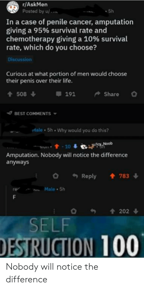 Life, Reddit, and Best: r/AskMen  Posted by u/  5h  In a case of penile cancer, amputation  giving a 95% survival rate and  chemotherapy giving a 10% survival  rate, which do you choose?  Discussion  Curious at what portion of men would choose  their penis over their life.  t508  191  Share  BEST COMMENTS  Male 5h Why would you do this?  Wcy Noob  -10  Amputation. Nobody will notice the difference  anyways  Reply  783  Male  5h  202  SELF  DESTRUCTION 100 Nobody will notice the difference