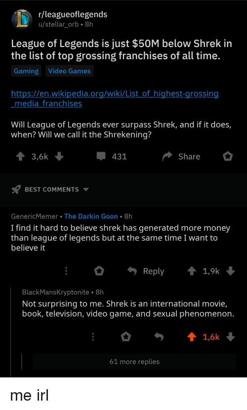 League of Legends, Money, and Shrek: r/leagueoflegends  u/stellar orb 8h  League of Legends is just $50M below Shrek in  the list of top grossing franchises of all time  Gaming Video Games  https://en.wikipedia.ora/wiki/List of highest-arossin  media franchises  Will League of Legends ever surpass Shrek, and if it does,  when? Will we call it the Shrekening  3,6k  431  Share  BEST COMMENTS ▼  GenericMemer The Darkin Goon 8h  I find it hard to believe shrek has generated more money  than leaque of legends but at the same time I want to  believe it  Reply t1,9k  BlackMansKryptonite  Not surprising to me. Shrek is an international movie,  book, television, video game, and sexual phenomenon  . 8h  1,6k  61 more replies
