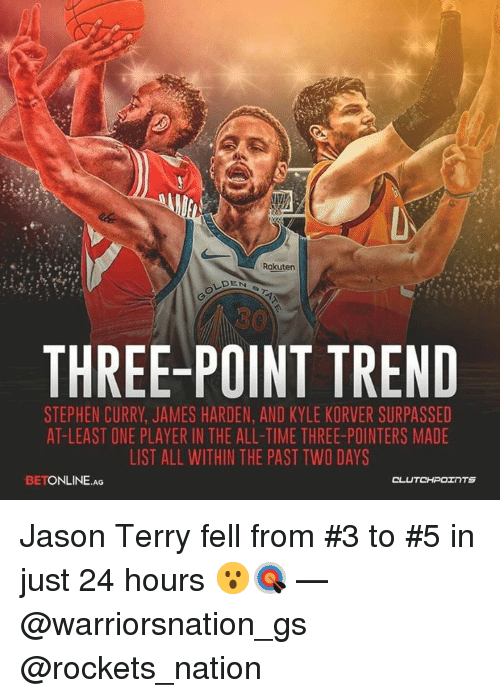 James Harden, Stephen, and Stephen Curry: Rakuten  DEN  THREE-POINT TREND  STEPHEN CURRY, JAMES HARDEN, AND KYLE KORVER SURPASSED  AT-LEAST ONE PLAYER IN THE ALL-TIME THREE-POINTERS MADE  LIST ALL WITHIN THE PAST TWO DAYS  BETONLINE.AG Jason Terry fell from #3 to #5 in just 24 hours 😮🎯 — @warriorsnation_gs @rockets_nation
