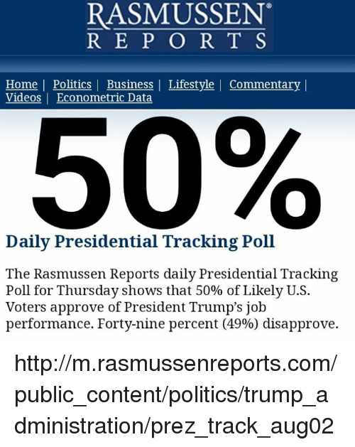 Politics, Videos, and Business: RASMUSSEN  R E P O R T S  Home | Politics | Business | Lifestyle | Commentary l  Videos |Econometric Data  50%  Daily Presidential Tracking Poll  The Rasmussen Reports daily Presidential Tracking  Poll for Thursday shows that 50% of Likely US.  Voters approve of President Trump's job  performance. Forty-nine percent (49%) disapprove. http://m.rasmussenreports.com/public_content/politics/trump_administration/prez_track_aug02