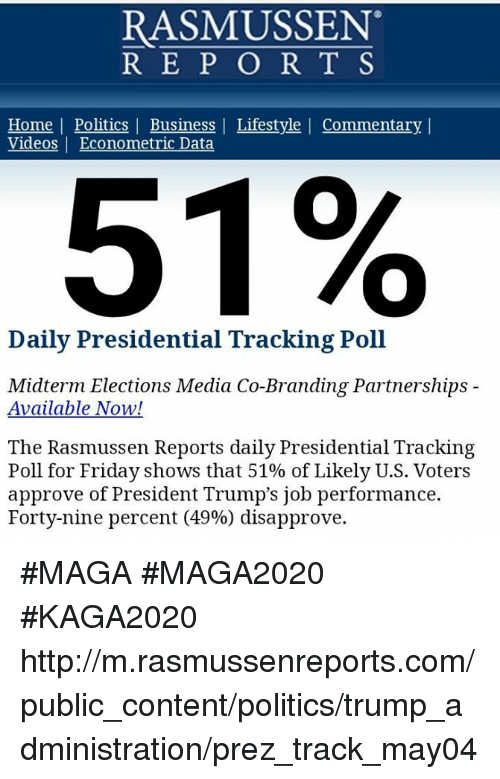 Friday, Memes, and Politics: RASMUSSEN  REP O R T S  Home | Politics | Business | Lifestyle | Commentary |  Videos Econometric Data  51%  Daily Presidential Tracking Poll  Midterm Elections Media Co-Branding Partnerships -  Available Now!  The Rasmussen Reports daily Presidential Tracking  Poll for Friday shows that 51% of Likely U.S. Voters  approve of President Trump's job performance.  Forty-nine percent (49%) disapprove. #MAGA #MAGA2020 #KAGA2020 http://m.rasmussenreports.com/public_content/politics/trump_administration/prez_track_may04