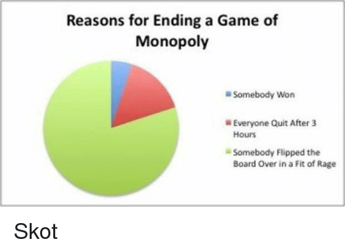 Reasons For Ending A Game Of Monopoly Somebody Won Everyone Quit