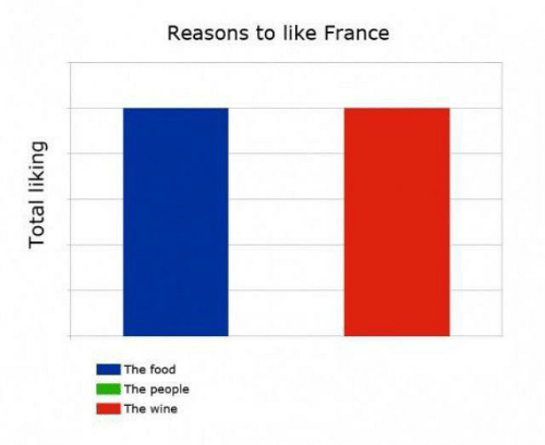 Food, Wine, and France: Reasons to like France  |The food  The people  |The wine  Total liking