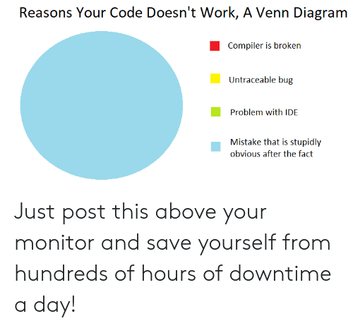 Work, Diagram, and Code: Reasons Your Code Doesn't Work, A Venn Diagram  Compiler is broken  Untraceable bug  Problem with IDE  Mistake that is stupidly  obvious after the fact Just post this above your monitor and save yourself from hundreds of hours of downtime a day!