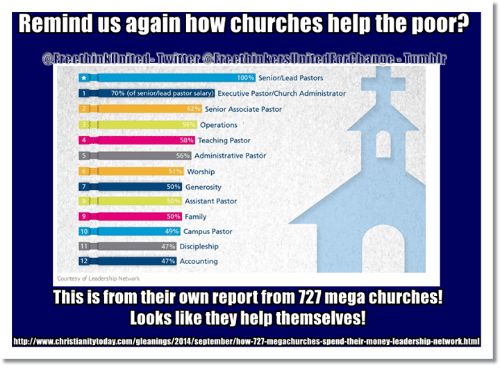 memes and mead remind us again how churches help thepoor 100 - Church Administrator Salary