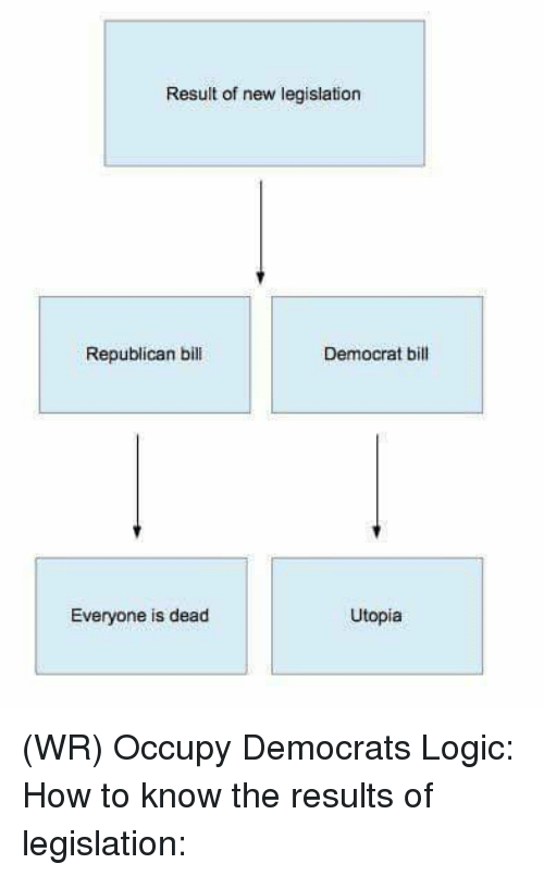 Logic, Memes, and How To: Result of new legislation  Republican bill  Democrat bill  Everyone is dead  Utopia (WR) Occupy Democrats Logic: How to know the results of legislation: