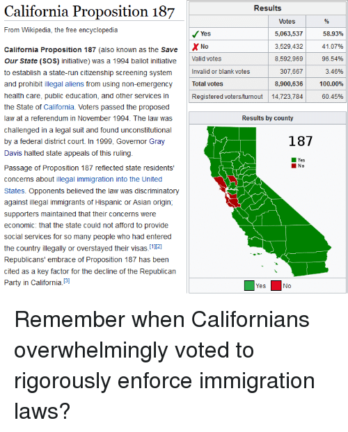 Anaconda, Asian, and Party: Results  California Proposition 187  Votes  From Wikipedia, the free encyclopedia  5,063,537  3,529,432  8,592,969  307,667  8,900,636  Registered voters/turnout14,723,784  58.93%  41.07%  96.54%  3.46%  100.00%  60.45%  Yes  No  Valid votes  Invalid or blank votes  Total votes  California Proposition 187 (also known as the Save  Our State (SOS) initiative) was a 1994 ballot initiative  to establish a state-run citizenship screening system  and prohibit illegal aliens from using non-emergency  health care, public education, and other services in  the State of California. Voters passed the proposed  law at a referendum in November 1994. The law was  challenged in a legal suit and found unconstitutional  by a federal district court. In 1999, Governor Gray  Davis halted state appeals of this ruling  Passage of Proposition 187 reflected state residents  concerns about illegal immigration into the United  States. Opponents believed the law was discriminatory  against illegal immigrants of Hispanic or Asian origin  supporters maintained that their concerns were  economic: that the state could not afford to provide  social services for so many people who had entered  the country illegally or overstayed their visas.112]  Republicans' embrace of Proposition 187 has been  cited as a key factor for the decline of the Republican  Party in California.3]  Results by county  187  Yes  Yes  No