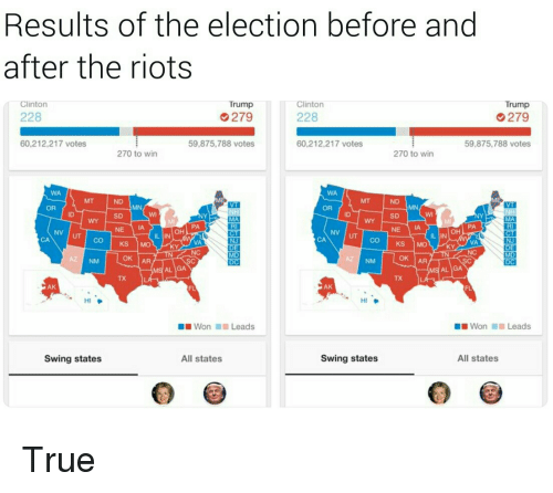 True, Trump, and Clinton: Results of the election before and  after the riots  Clinton  Trump  Clinton  Trump  228  279  228  279  60,212,217 votes  59,875,788 votes  60,212,217 votes  59,875,788 votes  270 to win  270 to win  WA  WA  ND  OR  OR  SD  ID  SD  PA  RI  PA  RI  OH  NE IA  OH  IL IN  IL IN  CA  VA  INI  VA  NJ  KS MO  KS MO  KY  AZ NM  OK |AR  OK IAR  AL IGA  AL IGA  TX  TX  AK  AK  HI  HI  Won 1111 Leads  ■ ■ Won  Leads  Swing states  All states  Swing states  All states <p>True</p>