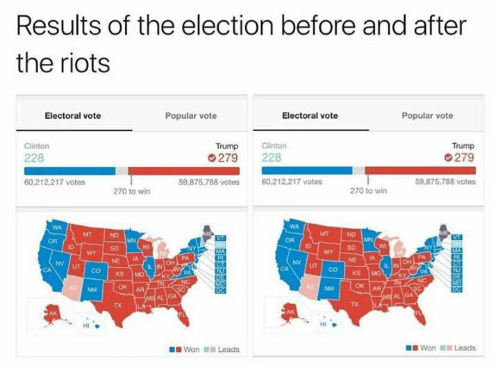 Riot, Dank Memes, and Lead: Results of the election before and after  the riots  Popular vote  Electoral vote  Electoral vote  Popular vote  Trump Clinton  Trump  Clinton  228  G 279 228  279  60,212,217 votes  59,875,788 votes  60,212,217 votes  59,875,788 votes  270 to win  270 to win  KS MO  HI  Won Leads  Won Leads