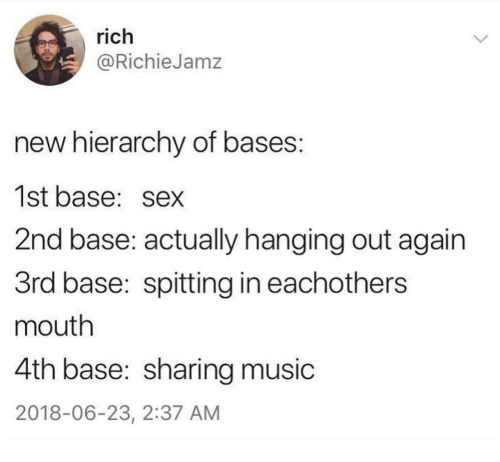 Bases of dating 1st 2nd 3rd bases
