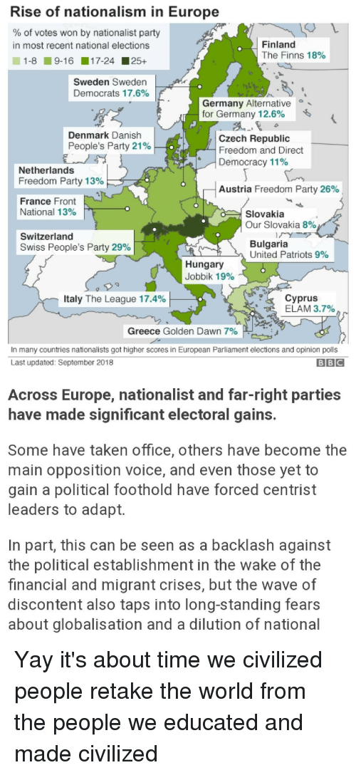 Blackpeopletwitter, Funny, and Party: Rise of nationalism in Europe  % of votes won by nationalist party  Finland  The Finns 18% |  in most recent national elections  1-8 9-1 6 1 7-24 25+  Sweden Sweden  Democrats 17.6%  Germany Alternative  for Germany 12.6%  Denmark Danish  People's Party 21%  Czech Republic  Freedom and Direct  Democracy 1190  Netherlands  Freedom Party 13%  Austria Freedom Party 26% .  France Front  National 13%  Slovakia  Our Slovakia 8%  Switzerland  Swiss People's Party 29%  Bulgaria  United Patriots 9%  Hungary  Jobbik 19%  Italy The League 17.4%  Cyprus  ELAM 3.7%  Greece Golden Dawn 7%  In many countries nationalists got higher scores in European Parliament elections and opinion polls  Last updated: September 2018  Across Europe, nationalist and far-right parties  have made significant electoral gains.  Some have taken office, others have become the  main opposition voice, and even those yet to  gain a political foothold have forced centrist  leaders to adapt.  In part, this can be seen as a backlash against  the political establishment in the wake of the  financial and migrant crises, but the wave of  discontent also taps into long-standing fears  about globalisation and a dilution of national