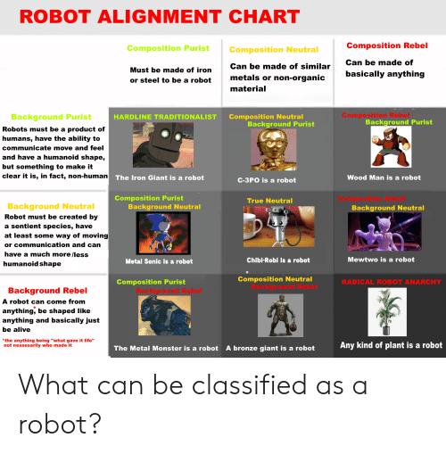 🔥 25+ Best Memes About Alignment Chart | Alignment Chart Memes