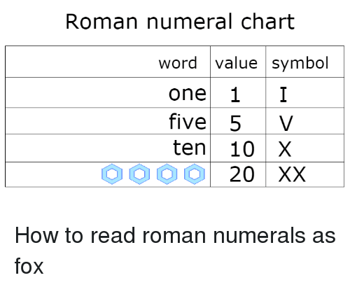 Roman Numeral Chart Word Value Symbol One Five 5 V Ten 10 X How To