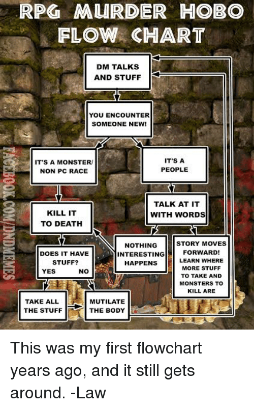 Monster, Death, and Stuff: RPO MURDER HOBO  FLOW CHART  DM TALKS  AND STUFF  YOU ENCOUNTER  SOMEONE NEW!  IT'S A MONSTER  NON PC RACE  IT'S A  PEOPLE  2  KILL IT  TO DEATH  TALK AT IT  WITH WORDS  STORY MOVES  NOTHING  INTERESTINGFORWARD!  DOES IT HAVE  STUFF?  HAPPENS  LEARN WHERE  MORE STUFF  TO TAKE AND  MONSTERS TO  KILL ARE  YES  TAKE ALL  THE STUFF  MUTILATE  THE BODY This was my first flowchart years ago, and it still gets around.  -Law