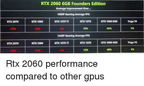 RTX 2060 6GB Founders Edition Average Improvement Over 1080P Gaming